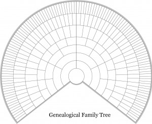 Genealogical Family Tree