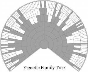 Genetic Family Tree