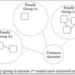 """Creating DNA Circles – Exploring the Use of """"Genetic Networks"""" in Genetic Genealogy"""